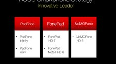 Asus Padfone Mini mit 7 Zoll Tablet & 4 Zoll Smartphone bestätigt