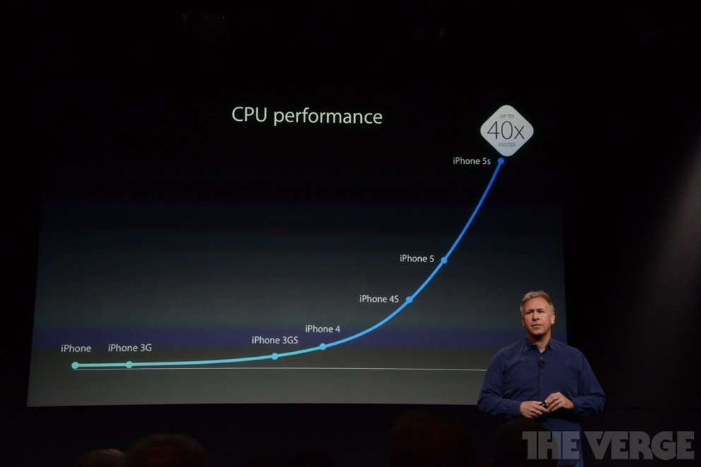 Apple A7 Performance 40x