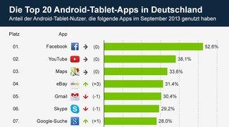 Statista: Die 20 aktuell beliebtesten Android Tablet-Apps in Deutschland