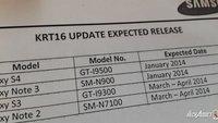 Android 4.4 Updates: Galaxy S4 & Note 3 im Januar & Note 2 im März 2014?