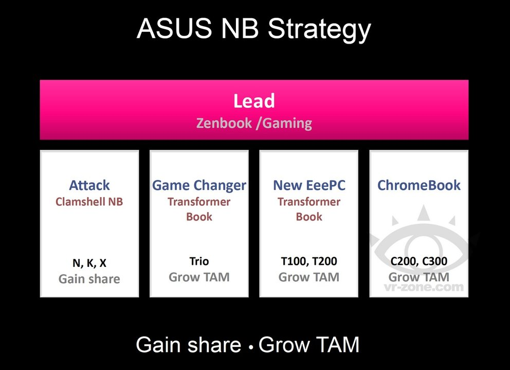 asus roadmap transformer book t200