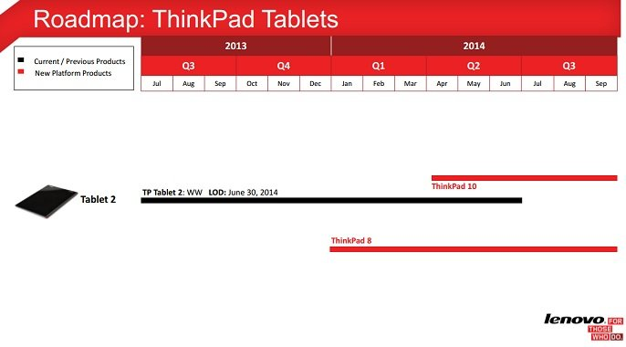 Lenovo ThinkPad 10 Roadmap