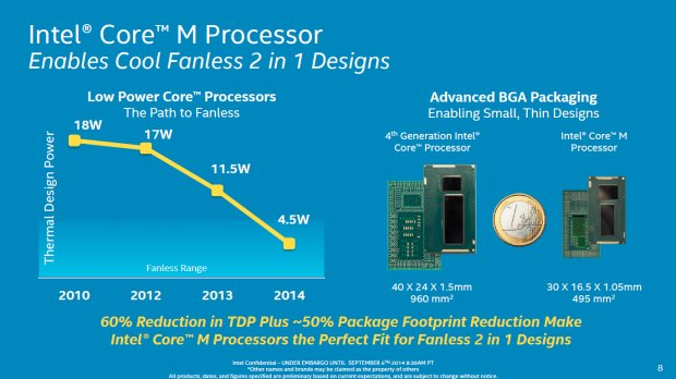 Intel Core M watt