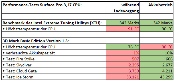 difference between intel core i7 and (difference between intel core i7 and core 2 duo) the combo of intel x58 and core i7 also runs much cooler and consumes much less power than the older core 2 duo.