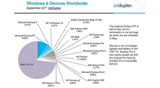 Statistik: Surface RT das weitverbreitetste Windows 8 Gerät