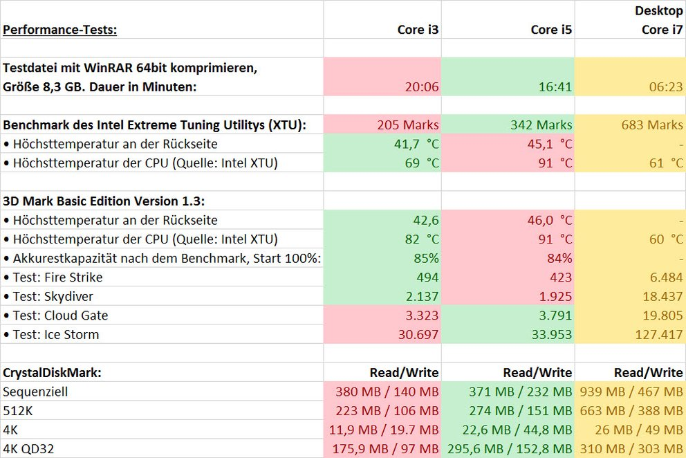 surface pro 3 i3 vs i5 performance_tests