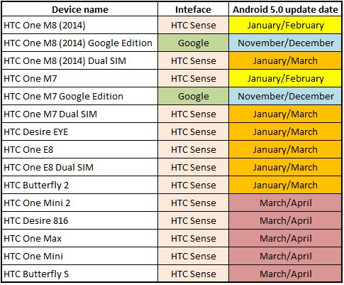 HTC Android 5.0 Lollipop Update Roadmap