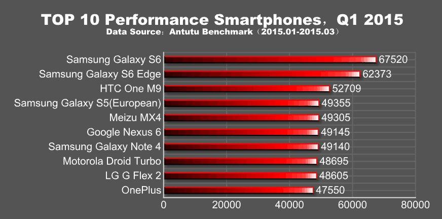 AnTuTu: 10 leistungsstärkste Smartphones des Q1 2015 gelistet