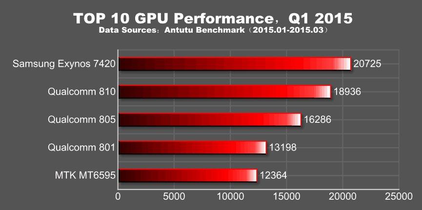 AnTuTu 10 leistungsstärkste Smartphones des Q1 2015_gpu