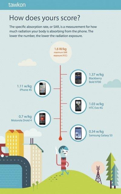 tawkon sar smartphones infographic
