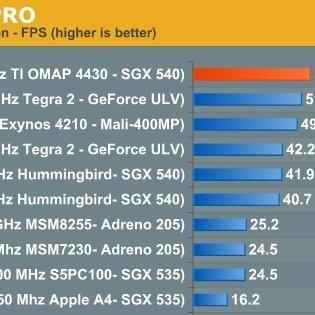 Benchmark-Test: OMAP 4 vor Tegra 2 und Exynos [MWC 2011]