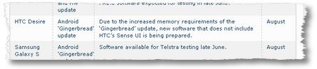 telstra desire gingerbread update